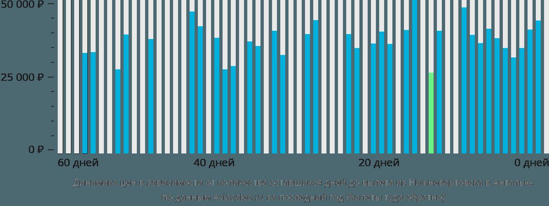 Динамика цен в зависимости от количества оставшихся дней до вылета из Нижневартовска в Анталью