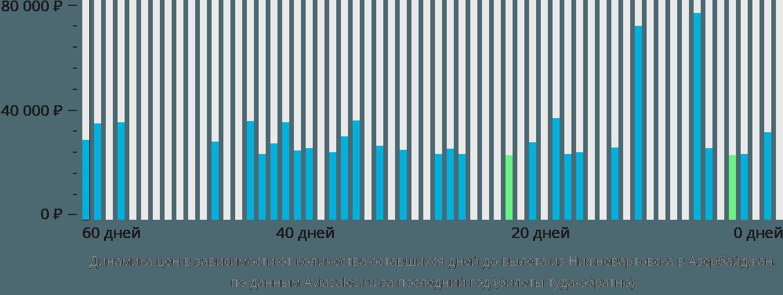 Динамика цен в зависимости от количества оставшихся дней до вылета из Нижневартовска в Азербайджан