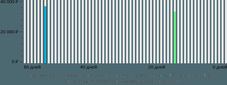 Динамика цен в зависимости от количества оставшихся дней до вылета из Нижневартовска в Барнаул