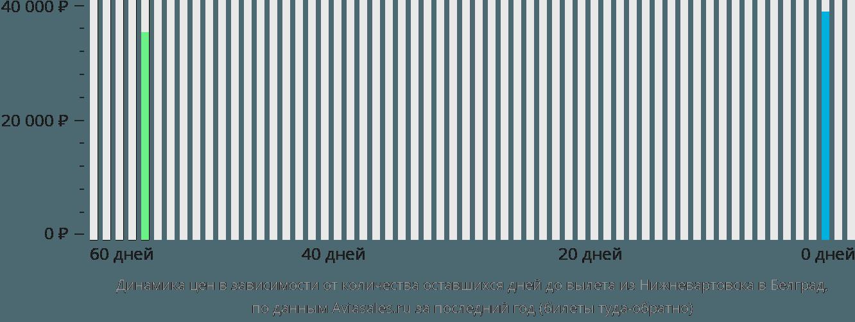 Динамика цен в зависимости от количества оставшихся дней до вылета из Нижневартовска в Белград