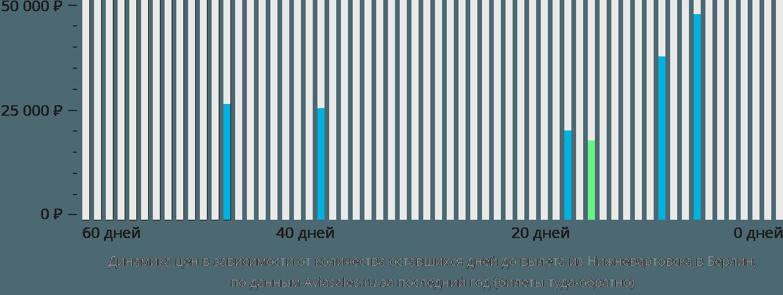 Динамика цен в зависимости от количества оставшихся дней до вылета из Нижневартовска в Берлин