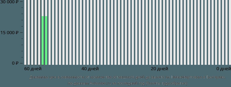 Динамика цен в зависимости от количества оставшихся дней до вылета из Нижневартовска в Болгарию