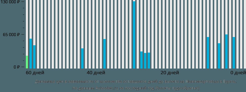 Динамика цен в зависимости от количества оставшихся дней до вылета из Нижневартовска в Бургас