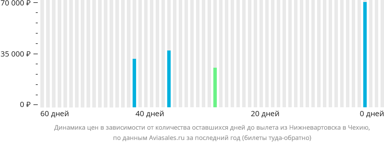 Динамика цен в зависимости от количества оставшихся дней до вылета из Нижневартовска в Чехию