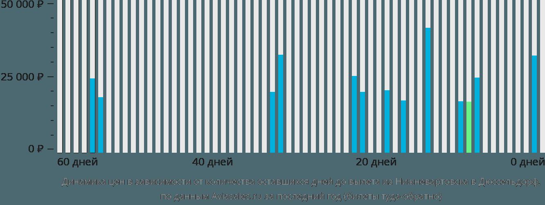 Динамика цен в зависимости от количества оставшихся дней до вылета из Нижневартовска в Дюссельдорф