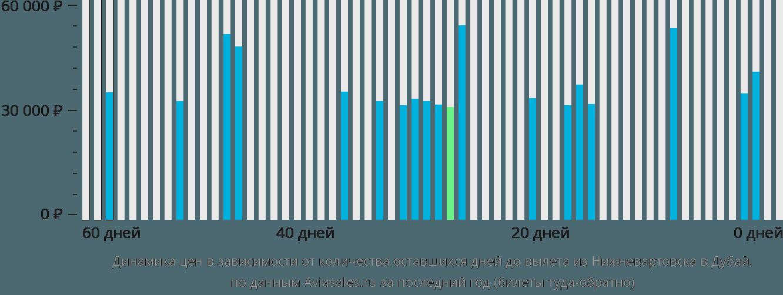Динамика цен в зависимости от количества оставшихся дней до вылета из Нижневартовска в Дубай