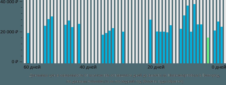 Динамика цен в зависимости от количества оставшихся дней до вылета из Нижневартовска в Белгород