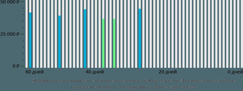 Динамика цен в зависимости от количества оставшихся дней до вылета из Нижневартовска в Испанию