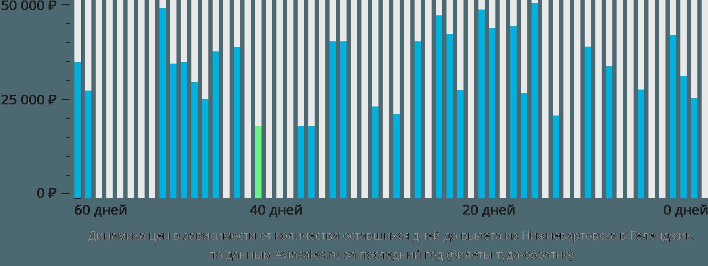 Динамика цен в зависимости от количества оставшихся дней до вылета из Нижневартовска в Геленджик