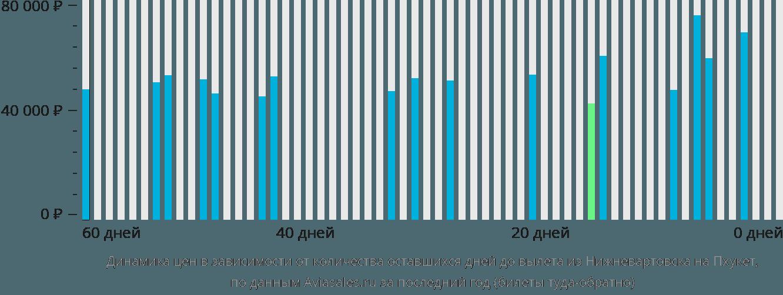 Динамика цен в зависимости от количества оставшихся дней до вылета из Нижневартовска на Пхукет