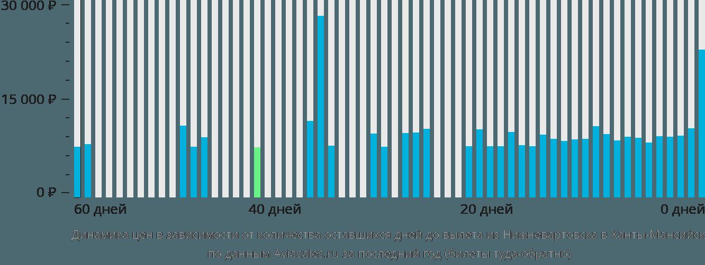 Динамика цен в зависимости от количества оставшихся дней до вылета из Нижневартовска в Ханты-Мансийск