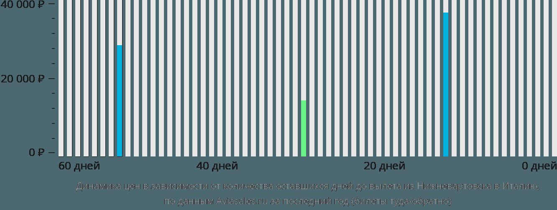 Динамика цен в зависимости от количества оставшихся дней до вылета из Нижневартовска в Италию