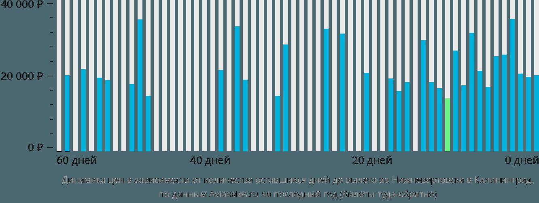 Динамика цен в зависимости от количества оставшихся дней до вылета из Нижневартовска в Калининград