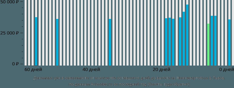 Динамика цен в зависимости от количества оставшихся дней до вылета из Нижневартовска в Львов