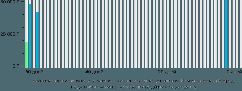 Динамика цен в зависимости от количества оставшихся дней до вылета из Нижневартовска в Мадрид