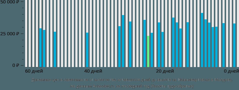 Динамика цен в зависимости от количества оставшихся дней до вылета из Нижневартовска в Молдову