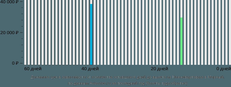 Динамика цен в зависимости от количества оставшихся дней до вылета из Нижневартовска в Мирный