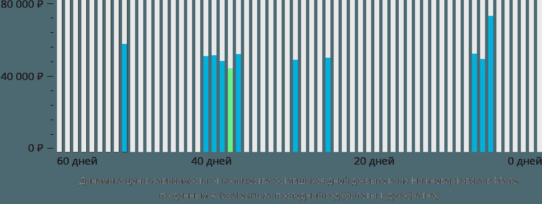 Динамика цен в зависимости от количества оставшихся дней до вылета из Нижневартовска в Мале