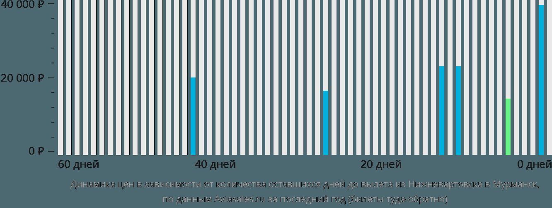 Динамика цен в зависимости от количества оставшихся дней до вылета из Нижневартовска в Мурманск
