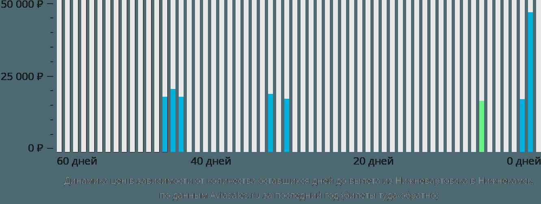 Динамика цен в зависимости от количества оставшихся дней до вылета из Нижневартовска в Нижнекамск