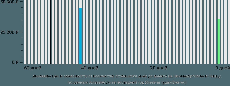 Динамика цен в зависимости от количества оставшихся дней до вылета из Нижневартовска в Ниццу