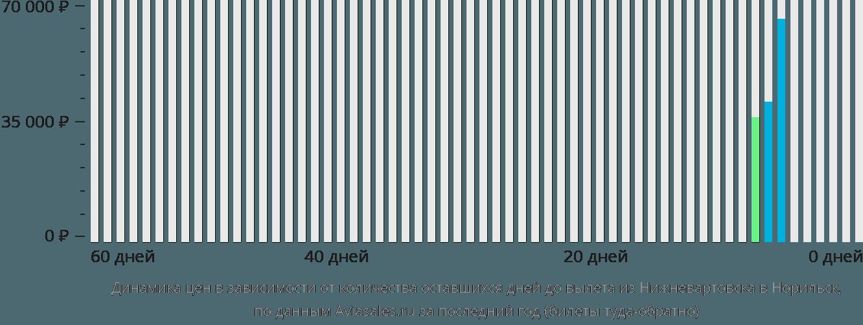 Динамика цен в зависимости от количества оставшихся дней до вылета из Нижневартовска в Норильск