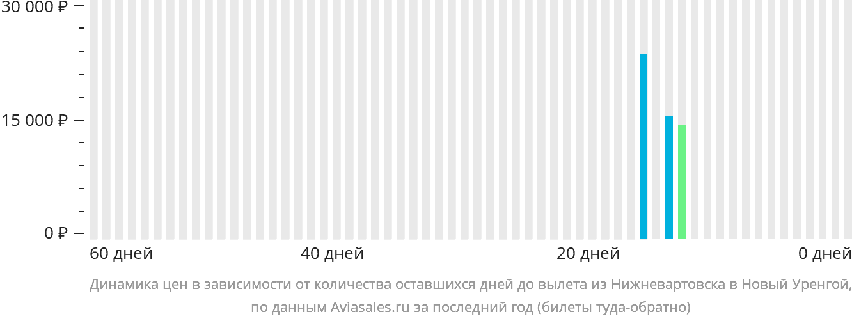 Динамика цен в зависимости от количества оставшихся дней до вылета из Нижневартовска в Новый Уренгой