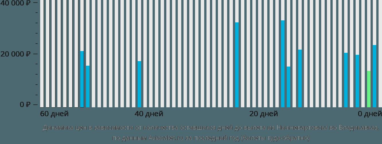 Динамика цен в зависимости от количества оставшихся дней до вылета из Нижневартовска во Владикавказ
