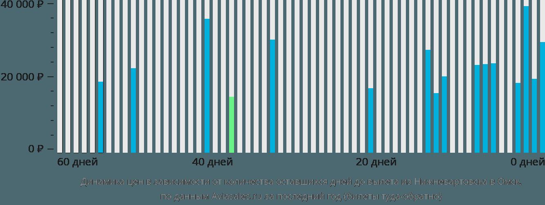 Динамика цен в зависимости от количества оставшихся дней до вылета из Нижневартовска в Омск