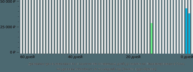 Динамика цен в зависимости от количества оставшихся дней до вылета из Нижневартовска в Осло