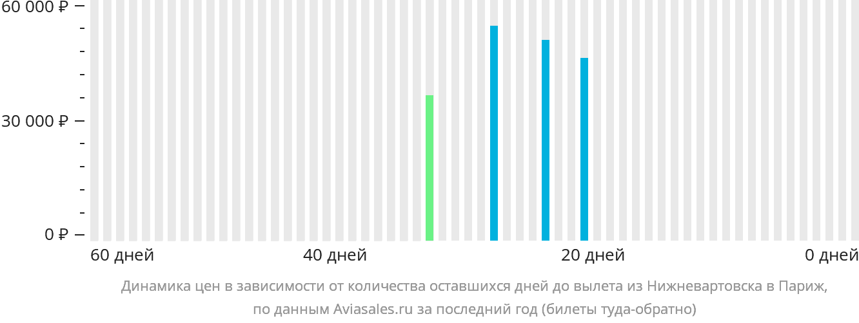 Динамика цен в зависимости от количества оставшихся дней до вылета из Нижневартовска в Париж