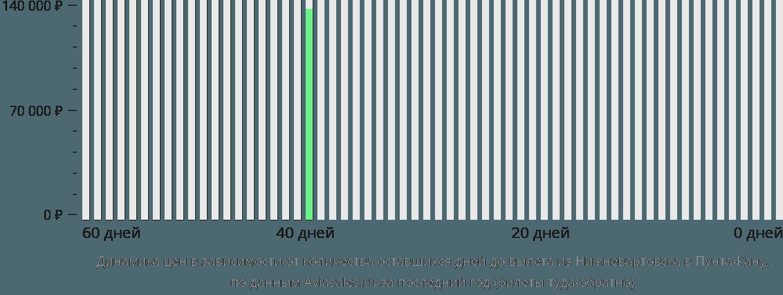 Динамика цен в зависимости от количества оставшихся дней до вылета из Нижневартовска в Пунта-Кану