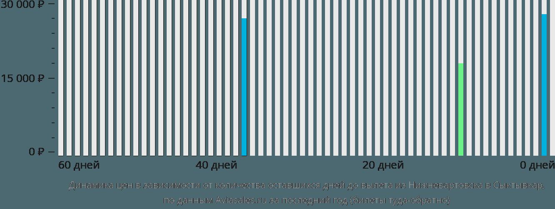 Динамика цен в зависимости от количества оставшихся дней до вылета из Нижневартовска в Сыктывкар