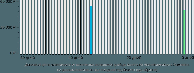 Динамика цен в зависимости от количества оставшихся дней до вылета из Нижневартовска в Хошимин