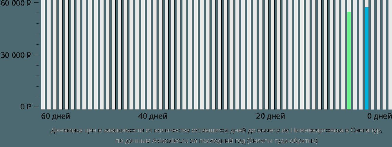 Динамика цен в зависимости от количества оставшихся дней до вылета из Нижневартовска в Сингапур