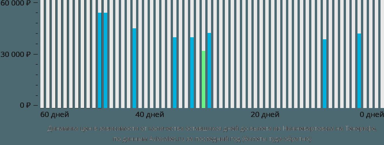 Динамика цен в зависимости от количества оставшихся дней до вылета из Нижневартовска на Тенерифе