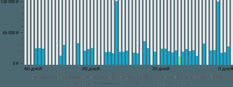 Динамика цен в зависимости от количества оставшихся дней до вылета из Нижневартовска в Турцию