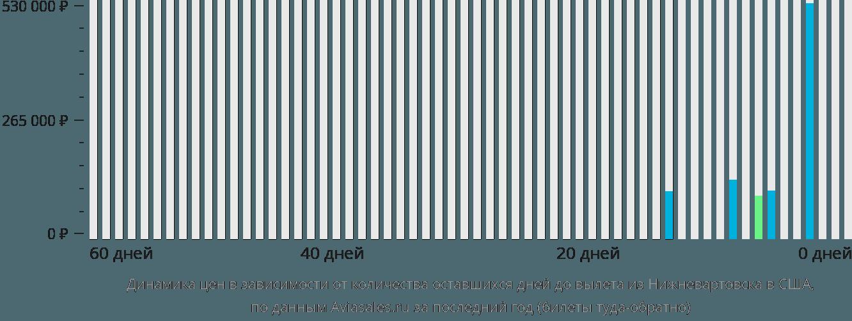 Динамика цен в зависимости от количества оставшихся дней до вылета из Нижневартовска в США