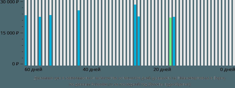 Динамика цен в зависимости от количества оставшихся дней до вылета из Нижневартовска в Варну