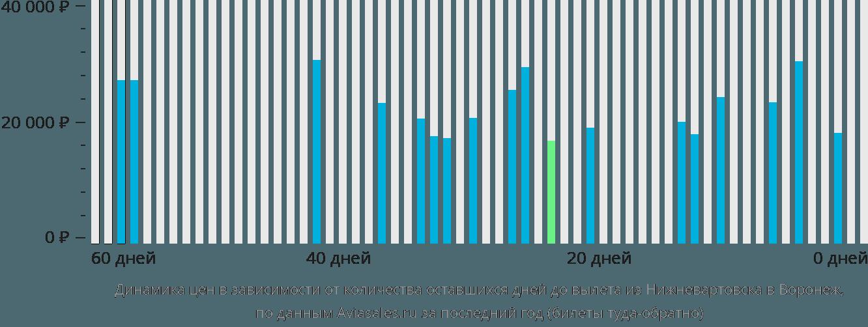 Динамика цен в зависимости от количества оставшихся дней до вылета из Нижневартовска в Воронеж