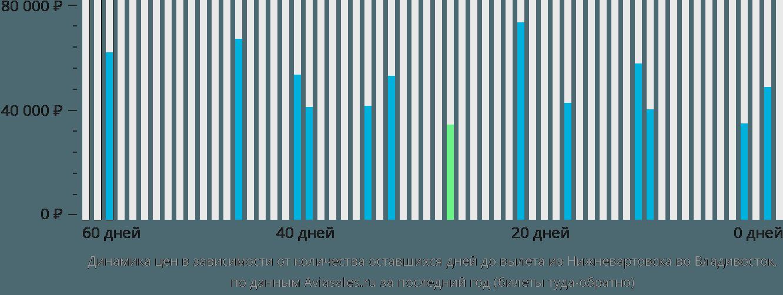 Динамика цен в зависимости от количества оставшихся дней до вылета из Нижневартовска во Владивосток