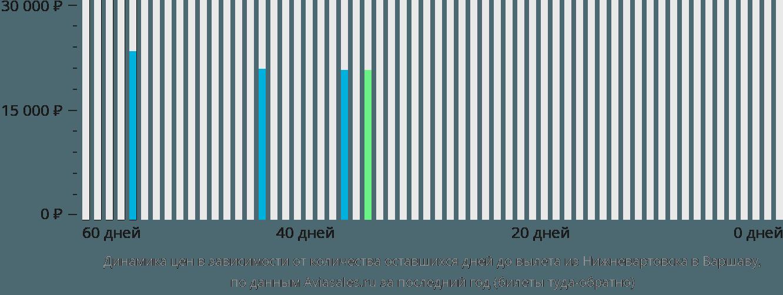 Динамика цен в зависимости от количества оставшихся дней до вылета из Нижневартовска в Варшаву