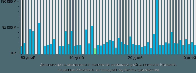 Динамика цен в зависимости от количества оставшихся дней до вылета из Нуакшота