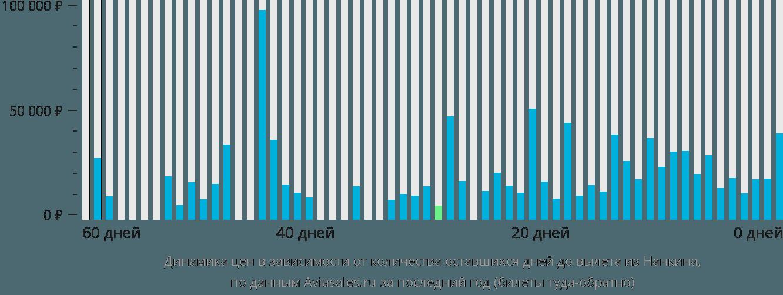 Динамика цен в зависимости от количества оставшихся дней до вылета из Нанкина