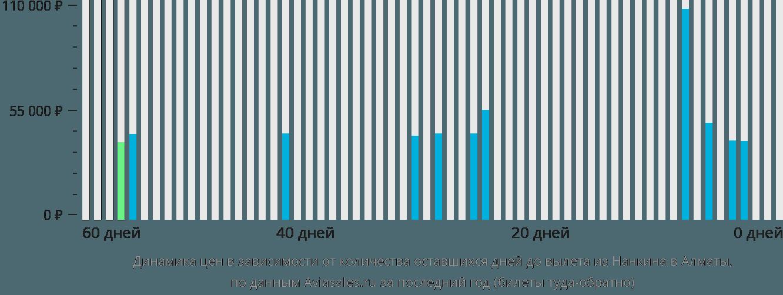 Динамика цен в зависимости от количества оставшихся дней до вылета из Нанкина в Алматы