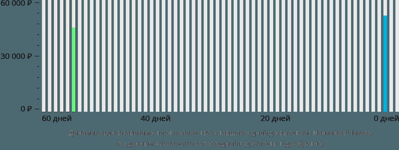 Динамика цен в зависимости от количества оставшихся дней до вылета из Нанкина в Чикаго