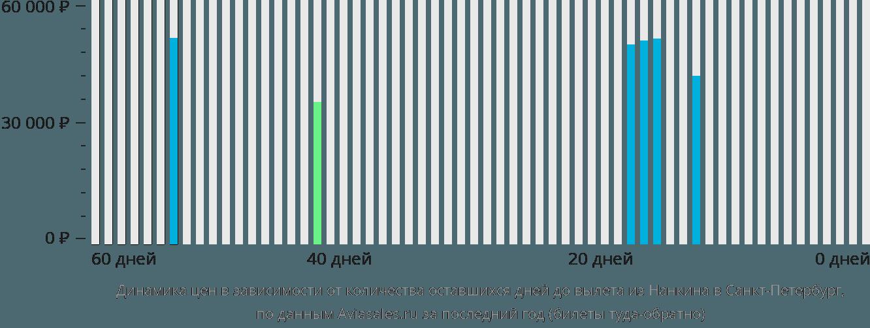 Динамика цен в зависимости от количества оставшихся дней до вылета из Нанкина в Санкт-Петербург