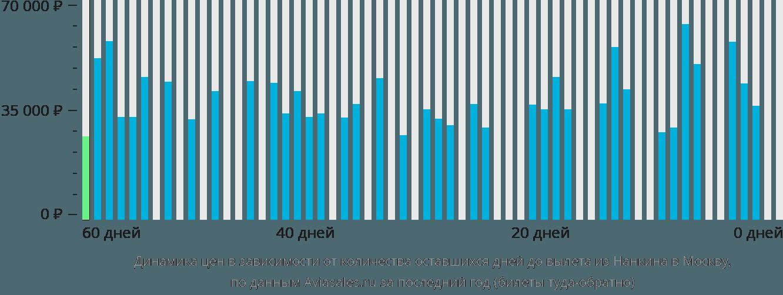 Динамика цен в зависимости от количества оставшихся дней до вылета из Нанкина в Москву