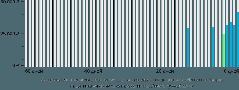 Динамика цен в зависимости от количества оставшихся дней до вылета из Нанкина в Россию