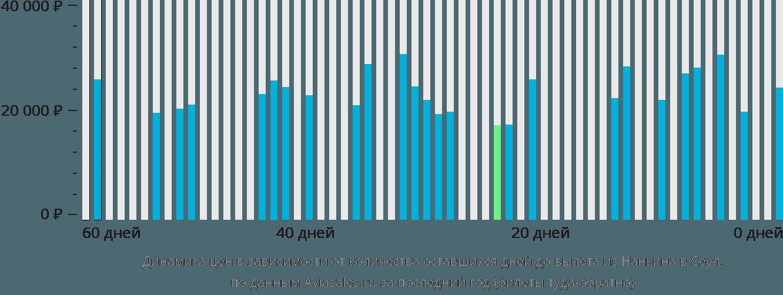 Динамика цен в зависимости от количества оставшихся дней до вылета из Нанкина в Сеул